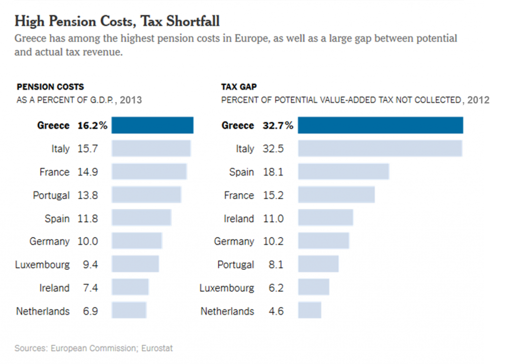 Greece Costs