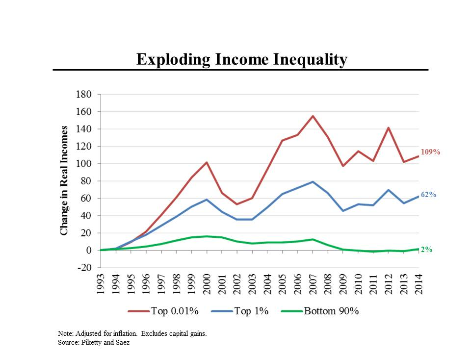 Image result for income disparity 2016
