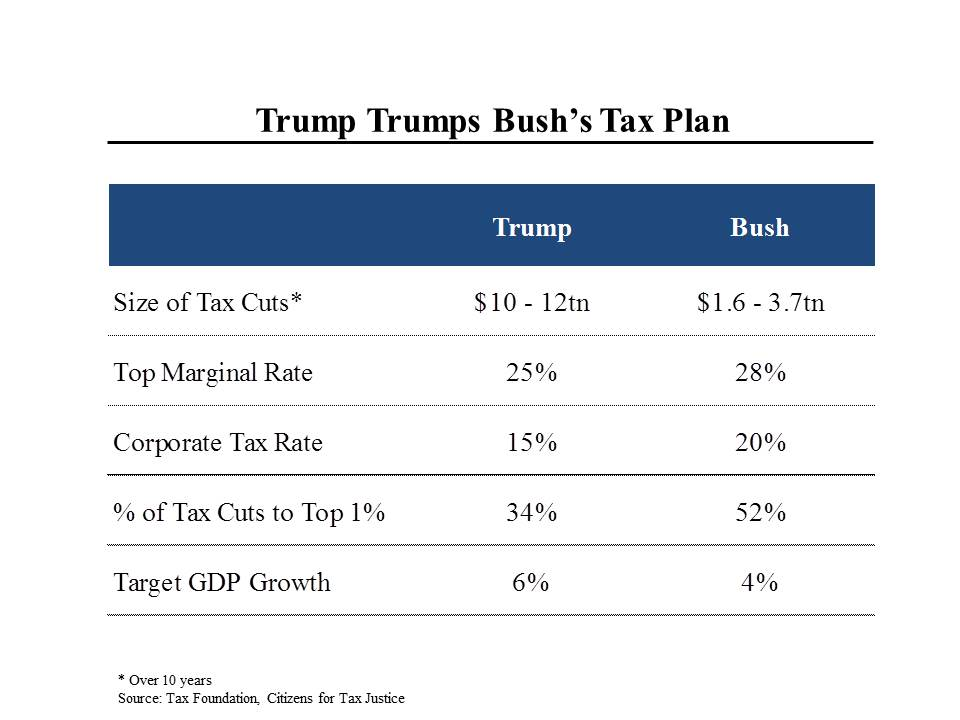 ... Donald Trump and Jeb Bush and explains how they both mainly benefit