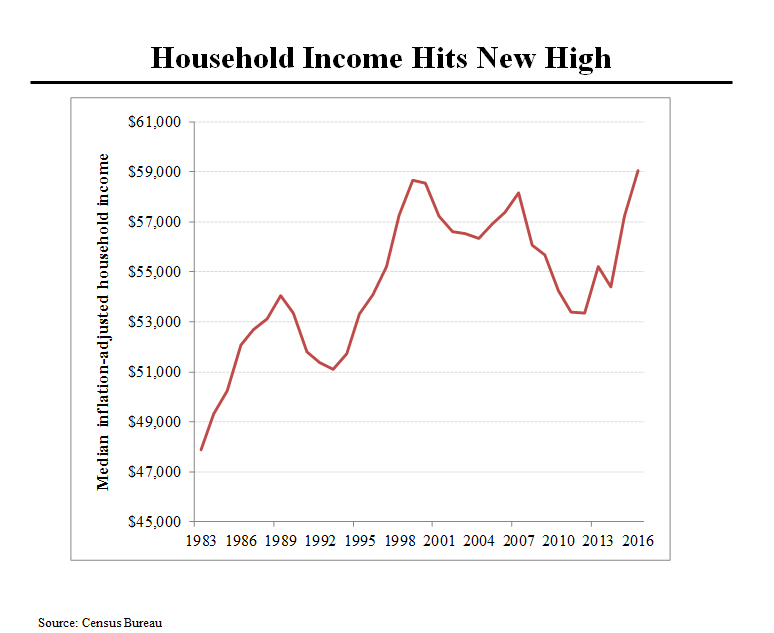 HH Income High