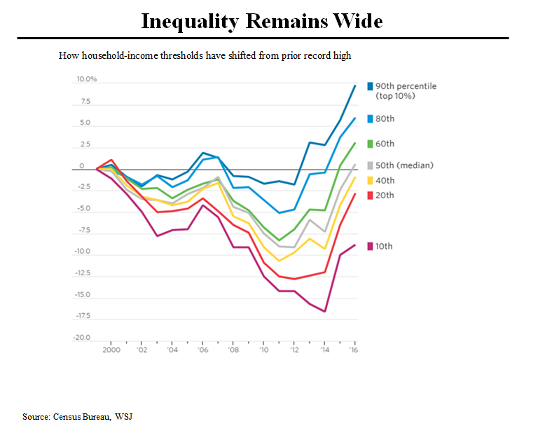 HH Inequality Wide