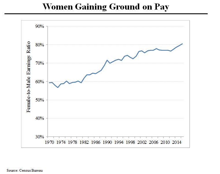 HH Women Ratio