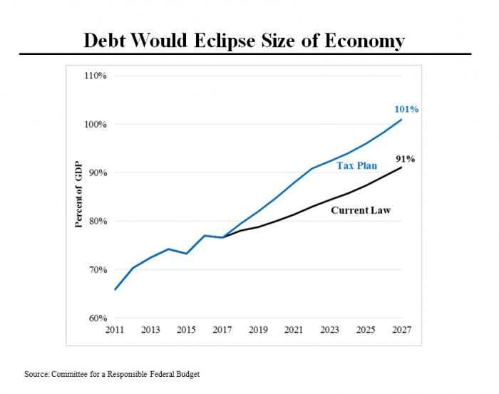 Trump Plan Debt
