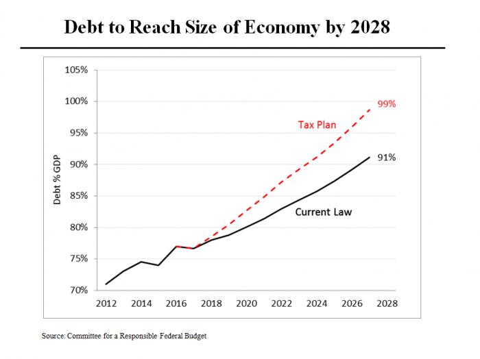 Senate Plan Debt