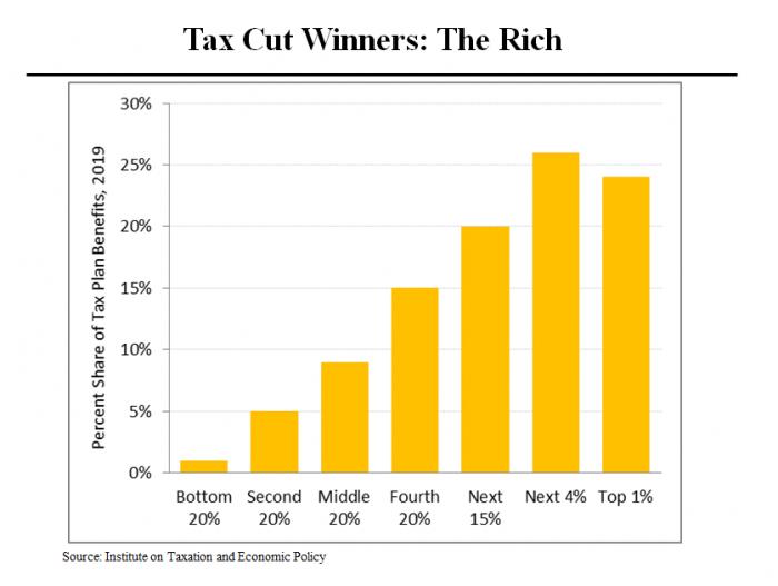 Senate Tax Cut Rich