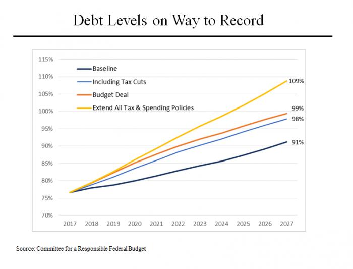 MJ CRFB Debt GDP