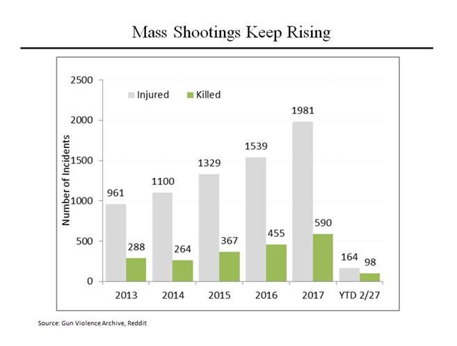 Mass Shootings Keep Rising