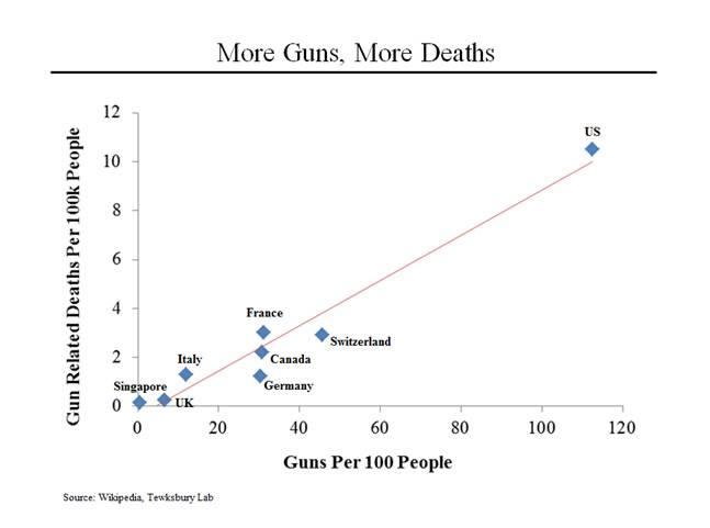 More Guns More Death