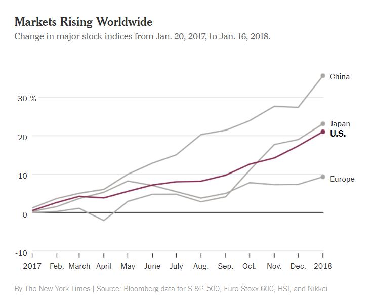 NYT Global Mrkts