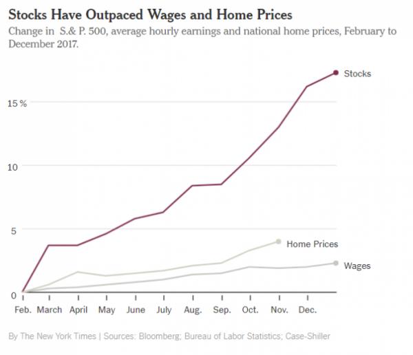 NYT Wages Stocks HPI