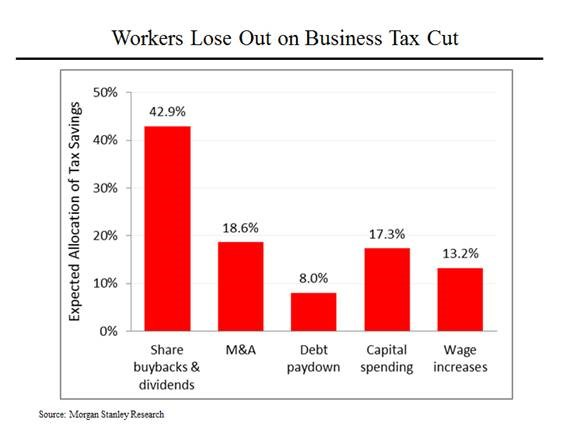 Morning Joe Charts: Waning Support For G O P  Tax Plan