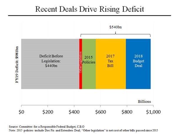 Congress Deficits 1