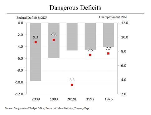 Congress Deficits 2