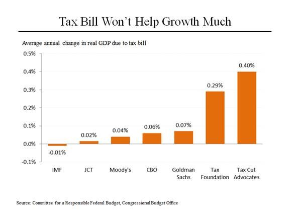 Congress Deficits 3