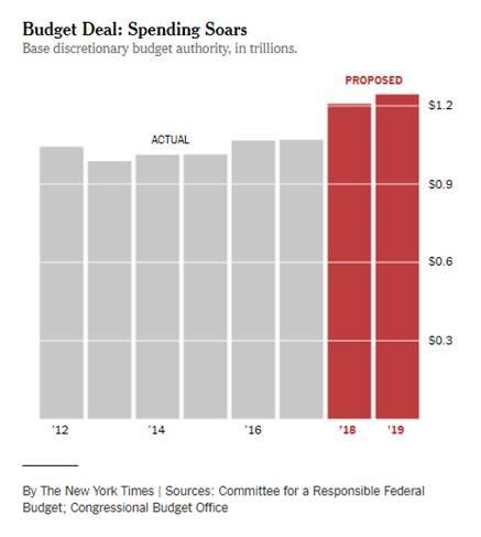 NYT chart 1