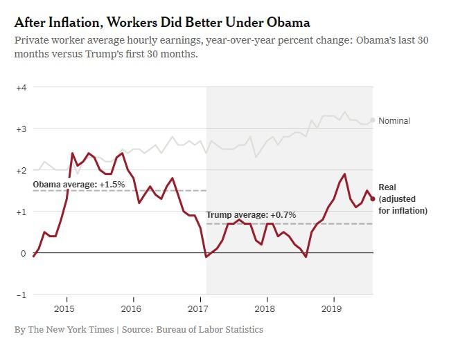 рост зарплаты при Трампе и при Обаме